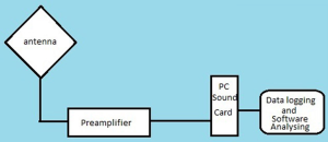 Block diagram of the set up