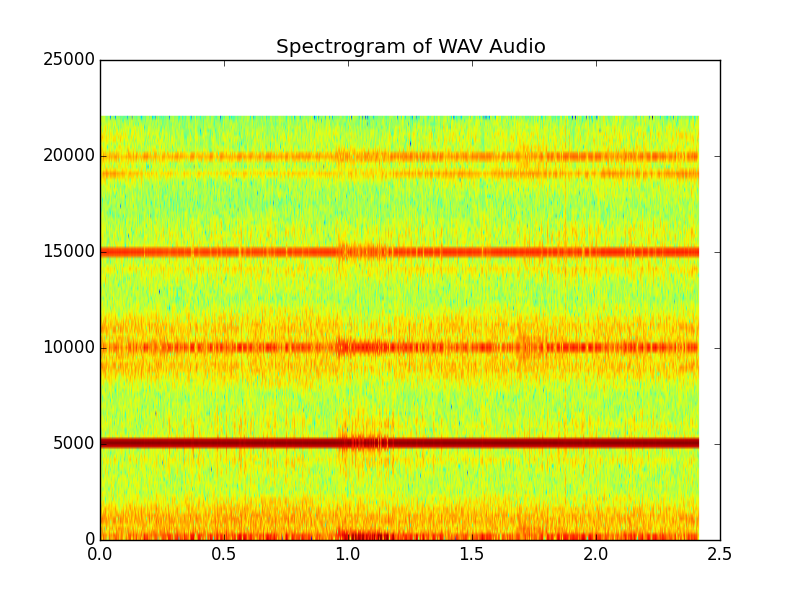 FFT/Spectrogram | Astronomy log