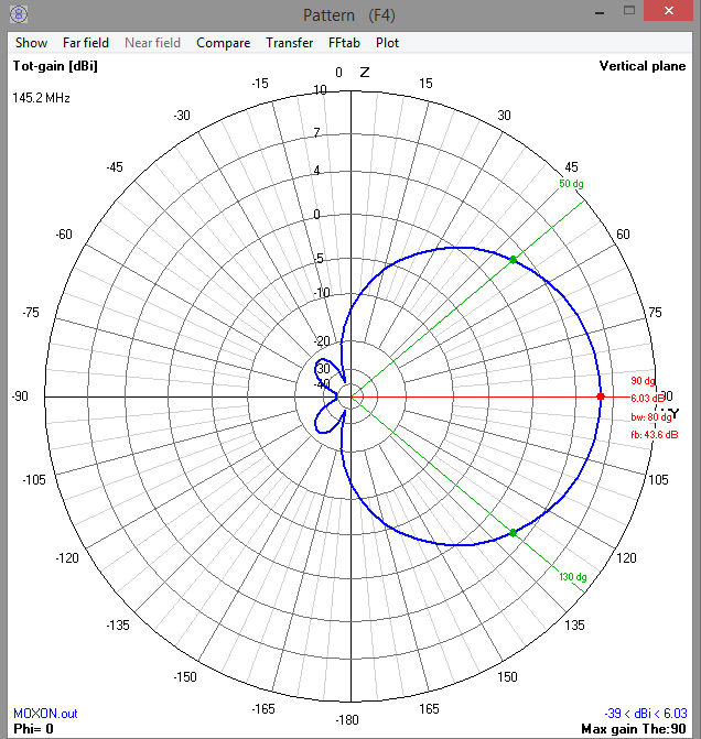 2m Band Moxon | Astronomy log